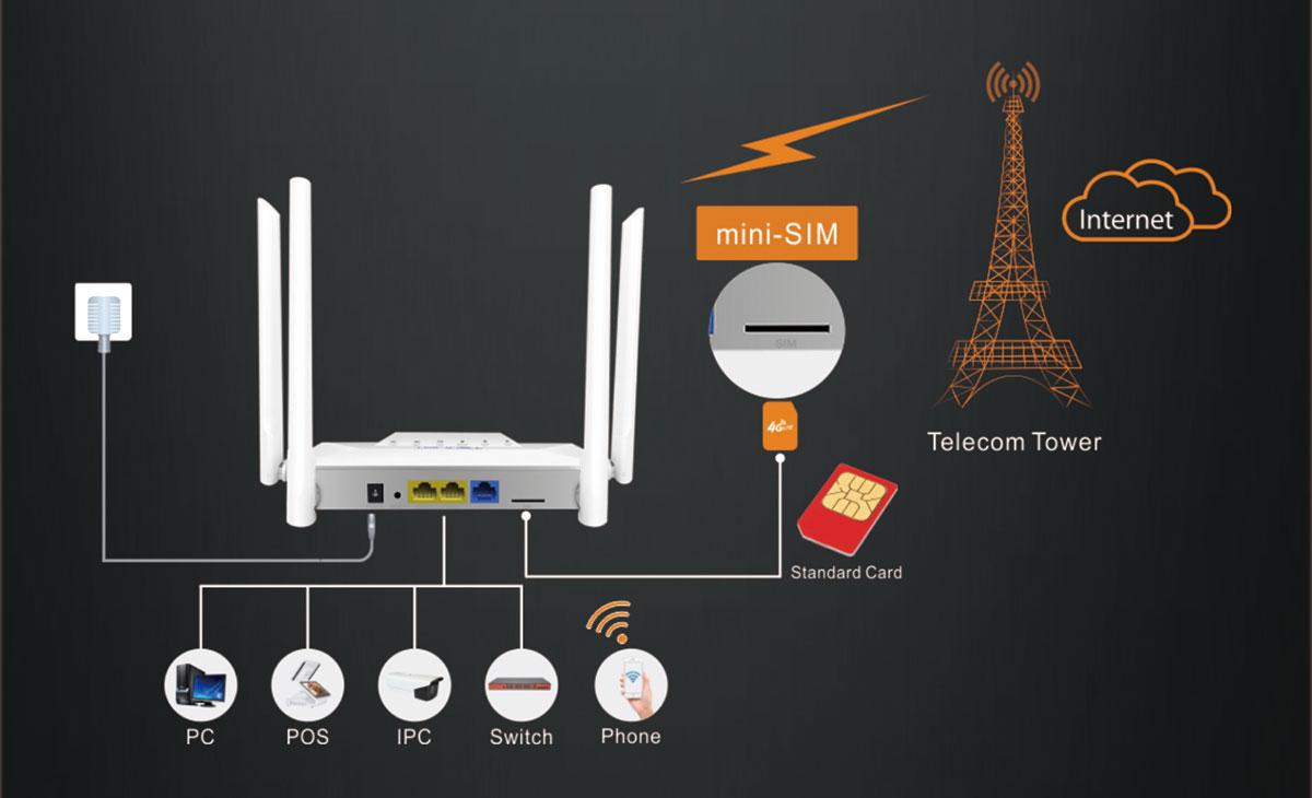 El router 4g más potente del mercado